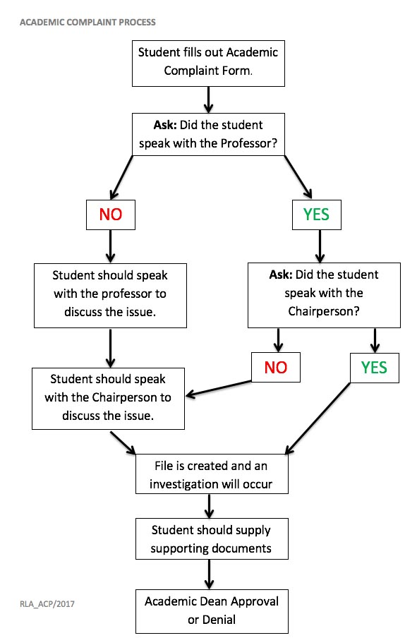 Students Complains Chart